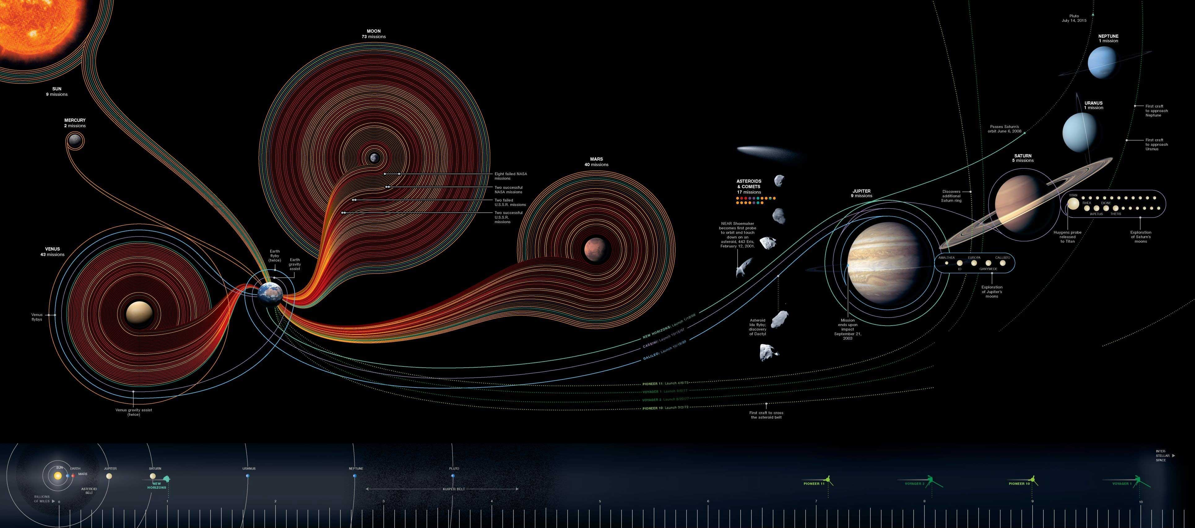 Space Missions and Probe Trajectories