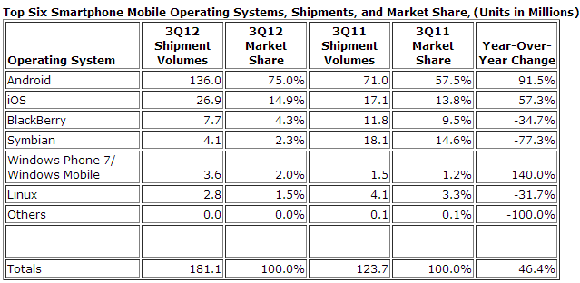 IDC smartphone market share + shipment numbers for Q3 2012