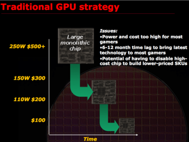"AMD's ""new"" GPU strategy"
