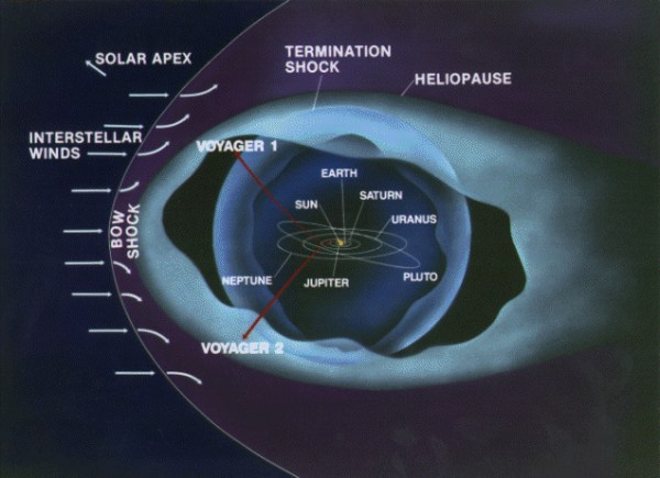 Voyager1 and human civilization finally leave the Solar
