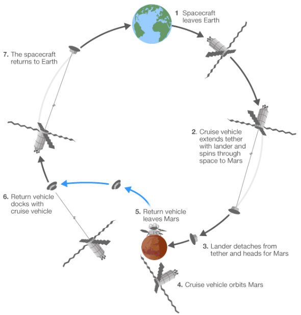 Mars mission diagram