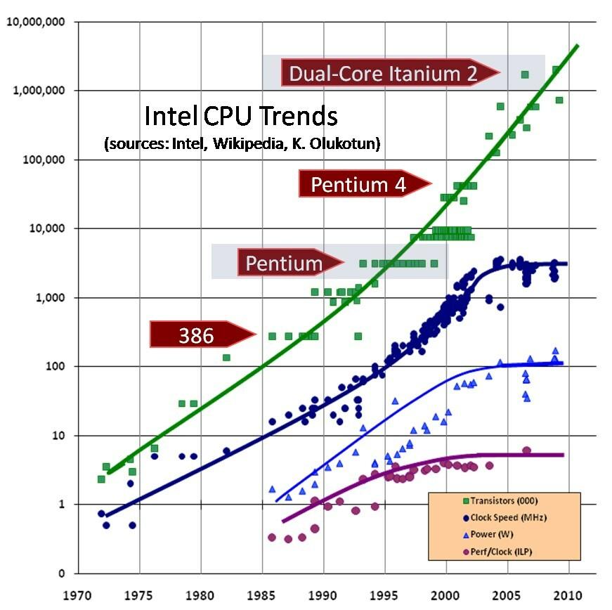 CPU scaling