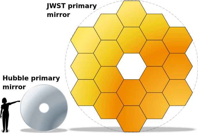 Hubble vs. James Webb Space Telescope, primary mirror size
