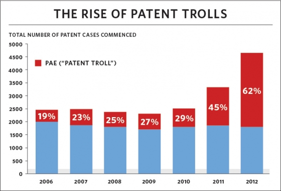 Rise of the patent trolls