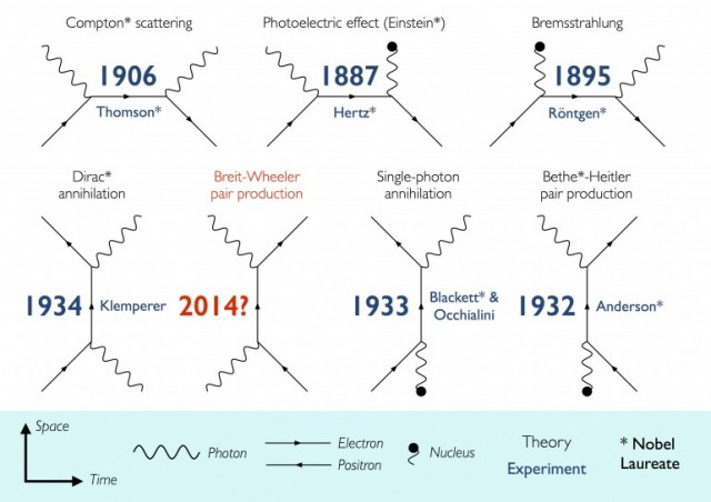 Various photon-mass reactions, theorized and proven over the years