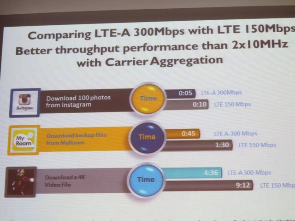 LTE-A improvements