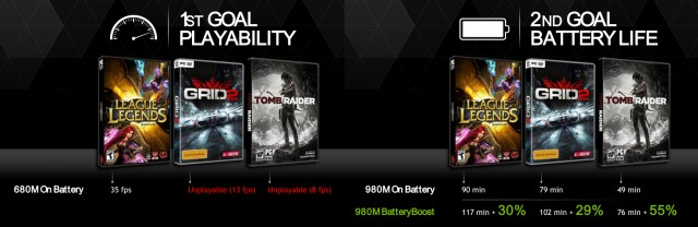 Nvidia GTX 980M vs. 680M, frame rate and battery life comparison