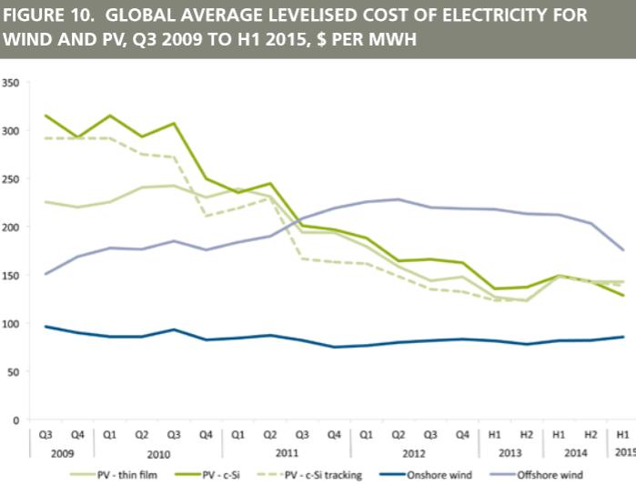 RenewableCosts