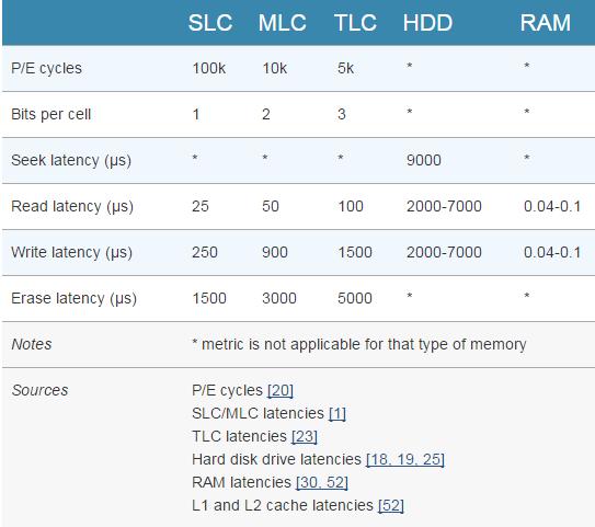 SSD-Latency