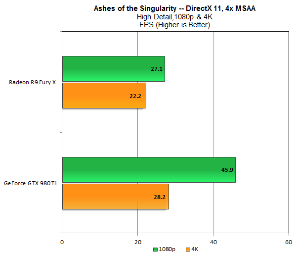 Overall performance with MSAA enabled