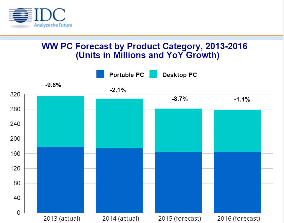 PC market predictions (IDC)