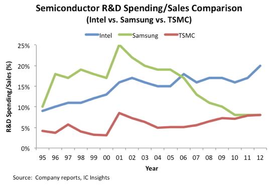 R&D spending between semiconductor companies
