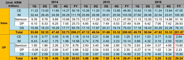 Samsung operating profits