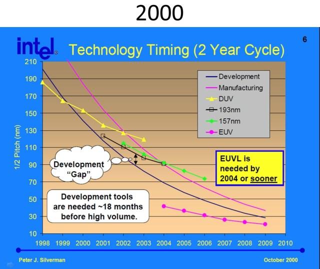 Intel-Graph