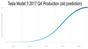 Tipping-Over Point for Tesla: Great Cars, Weak Production Lines 2