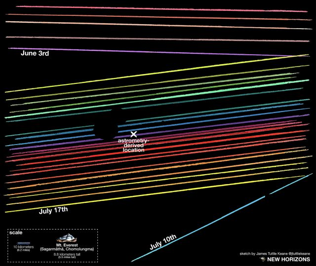 New Horizons Space Probe Target May Have Its Own Tiny Moonlet 2