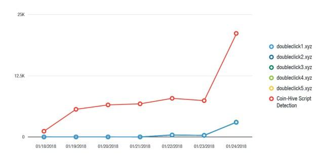 Doubleclick spike.