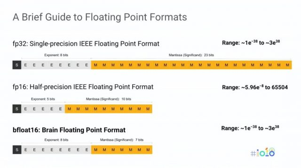 "bfloat16 ""width ="" 640 ""height ="" 359 ""srcset ="" https://i1.wp.com/www.extremetech.com/wp-content/uploads/2018/12/bfloat16-640x359.jpg?fit=1024%2C1024&ssl=1 640w, https: //www.extremetech. com / wp-content / uploads / 2018/12 / bfloat16-300x168.jpg 300 Вт, https://www.extremetech.com/wp-content/uploads/2018/12/bfloat16-768x431.jpg 768 Вт, https: // www.extremetech.com/wp-content/uploads/2018/12/bfloat16-223x126.jpg 223w, https://www.extremetech.com/wp-content/uploads/2018/12/bfloat16-106x59.jpg 106w, https://www.extremetech.com/wp-content/uploads/2018/12/bfloat16-348x196.jpg 348w, https://www.extremetech.com/wp-content/uploads/2018/12/bfloat16.jpg 1088 Вт ""размеры ="" (максимальная ширина: 640 пикселей) 100 Вт, 640 пикселей ""/></p data-recalc-dims="