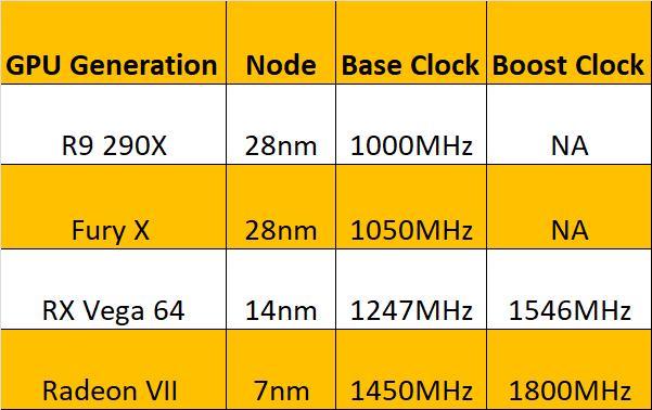 GCN-Clock-Rate