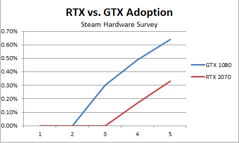 Steam Data: Nvidia Turing Adoption Lagged Compared With Pascal 3