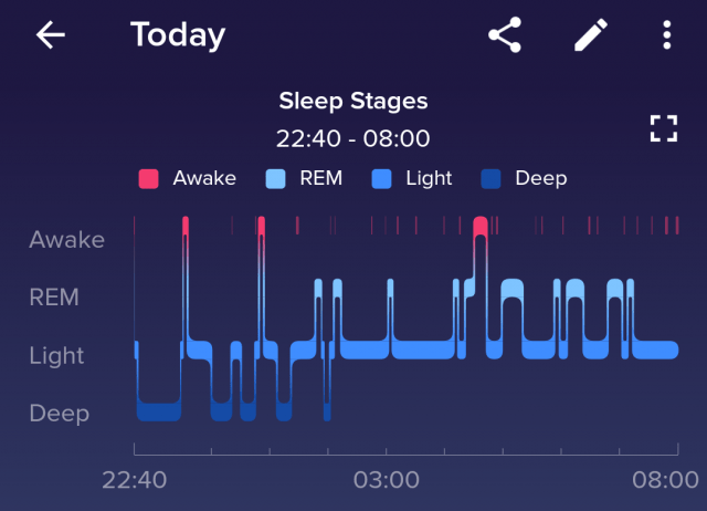 FitBit Versa sleep data of the same night. The general pattern and the total time are similar, but the specific steps have varied a little