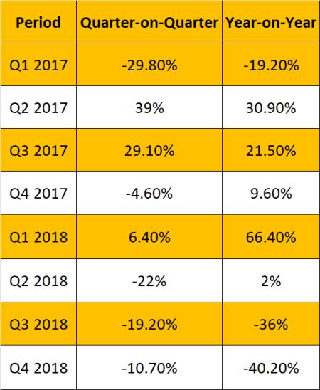 GPU-Sales-Falloff
