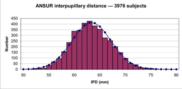 IPD-range-2