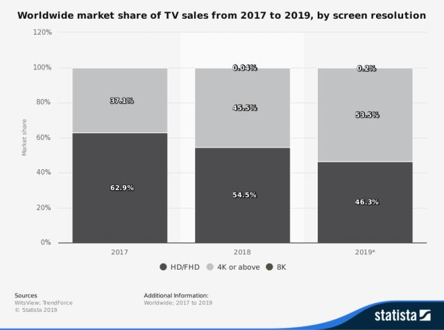 8K TV-Sets