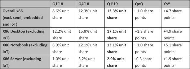 AMD MarketShare-Q12019
