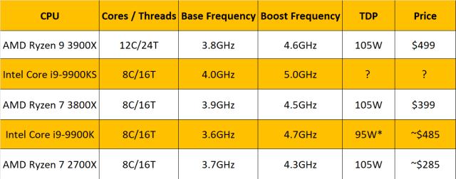Intel-9900KS-Chart