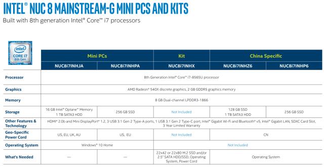 "Intel-NUC-Sheet ""width ="" 640 ""height ="" 330 ""srcset ="" https://i1.wp.com/www.extremetech.com/wp-content/uploads/2019/05/Intel-NUC-Sheet-640x330.png?resize=640%2C330&ssl=1 640w, https://www.extremetech.com/wp-content/uploads/2019/05/Intel-NUC-Sheet-300x155.png 300 Вт, https://www.extremetech.com/wp-content/uploads/2019/05 /Intel-NUC-Sheet-768x396.png 768 Вт ""размеры ="" (максимальная ширина: 640 пикселей) 100 Вт, 640 пикселей ""/></p data-recalc-dims="