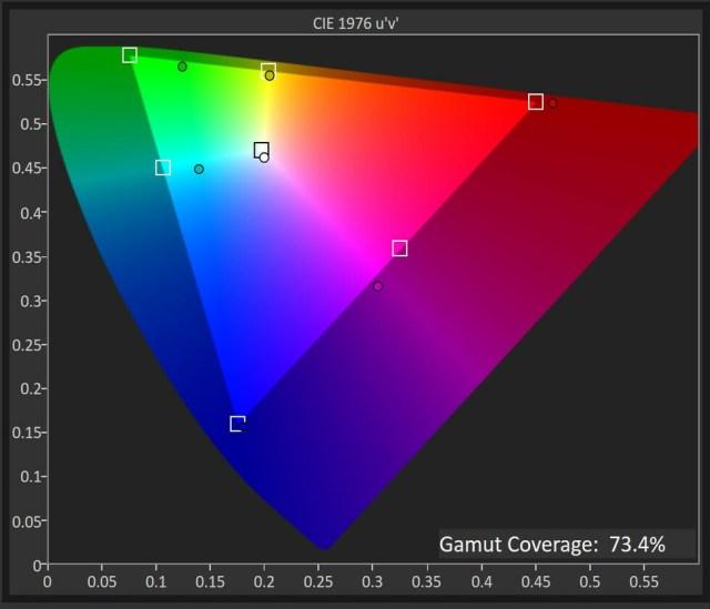 At a Glance: Dell UltraSharp U3219Q Review 2
