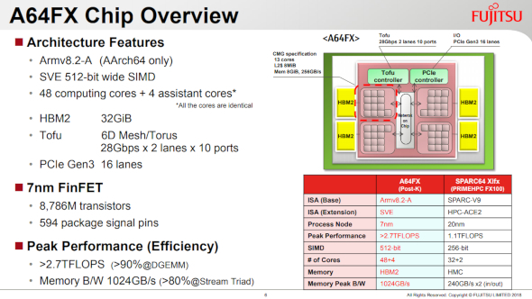 A64FX-Overview