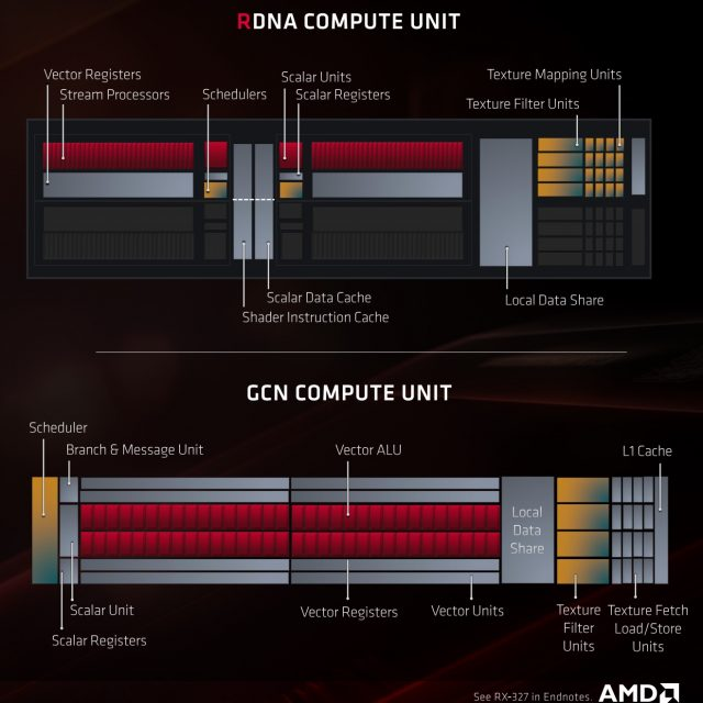 Meet RDNA: AMD's Long-Awaited New GPU Architecture 4