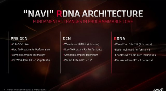 Meet RDNA: AMD's Long-Awaited New GPU Architecture 3