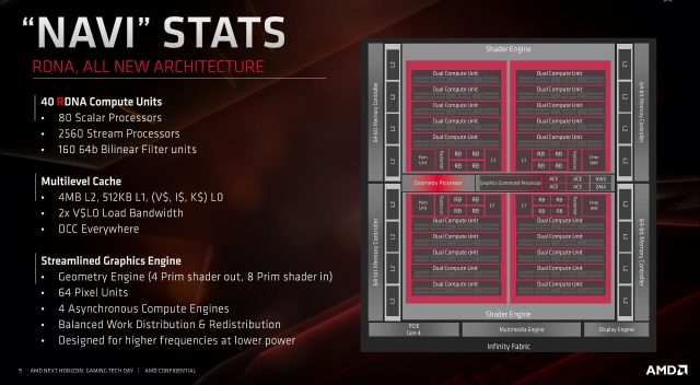 Meet RDNA: AMD's Long-Awaited New GPU Architecture 2