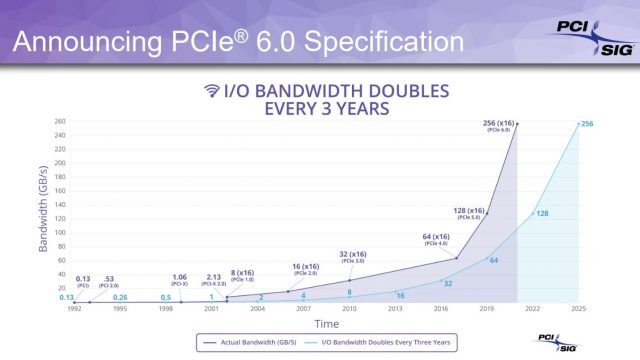 PCI-Express-6-3
