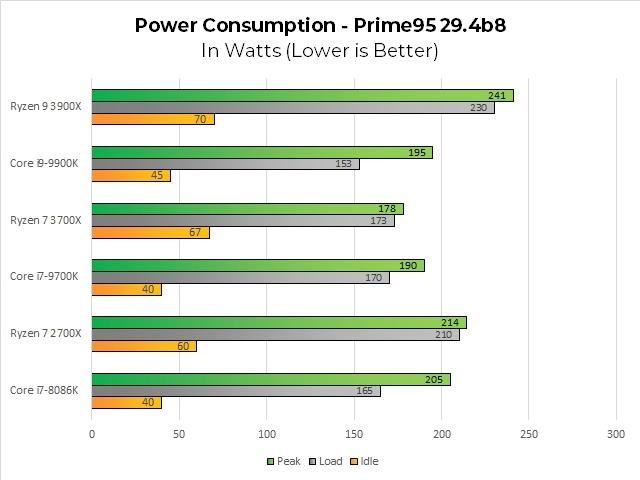7 nm-prime95-294b8