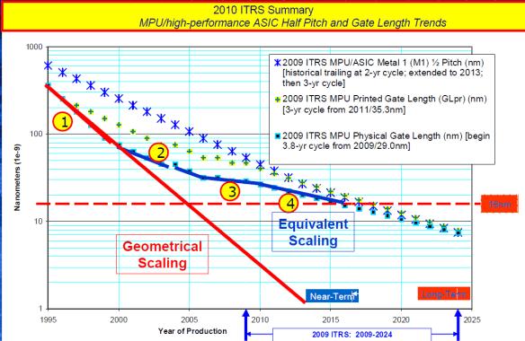 2010-ITRS-Summary