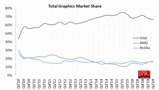 Graphics-Market-Share-JPR