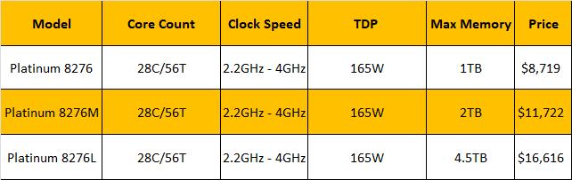 Xeon Comparison
