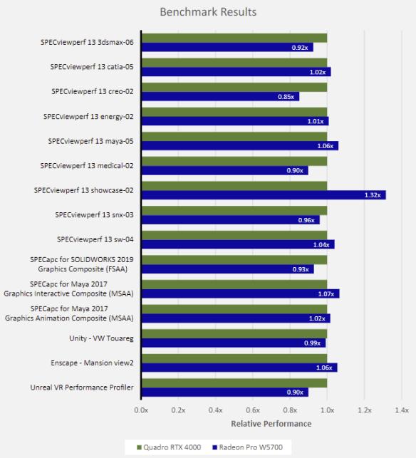 AMD's Radeon Pro W5700 goes toe-to-toe with Nvidia's similarly-priced Quadro RTX 4000