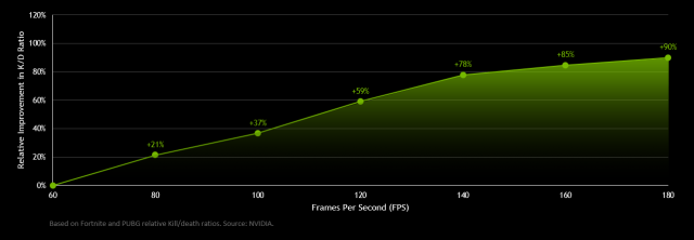 Nvidia: Higher Frame Rates Can Almost Double Your Gaming Prowess 1