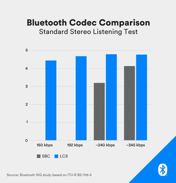 Bluetooth_Codec_Comparison