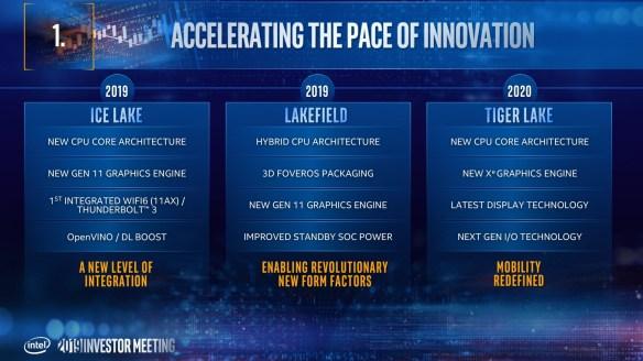 Intel-Investor-Roadmap