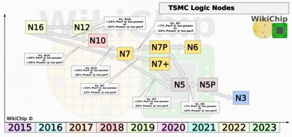 WikiChip_TSMC-Logic