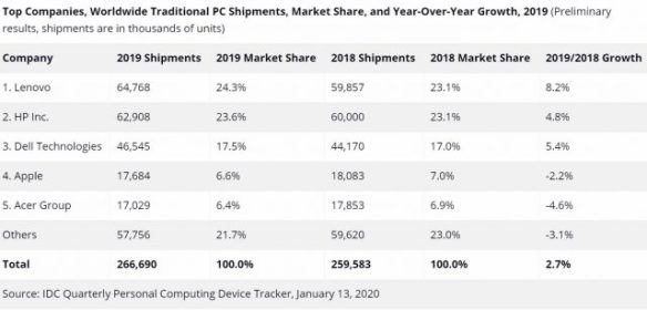 WorldwidePCShipments-IDC