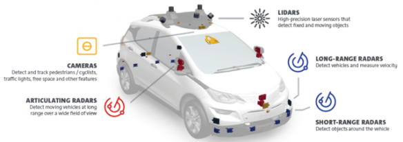 Cruise's test vehicles have as many as twenty radar, five lidar, and 16 cameras.