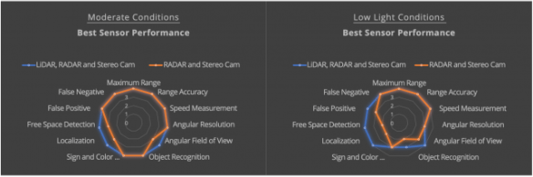 Velodyne's analysis of lidar streangths and weakness in multiple lighting conditions