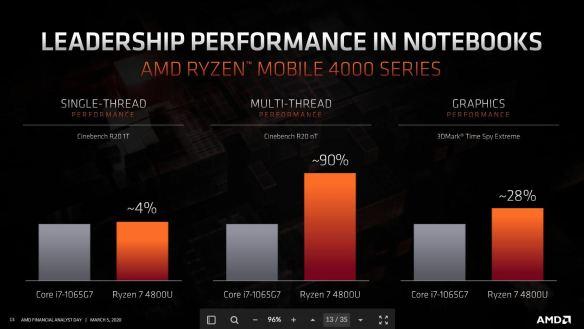AMD-Ryzen-4000-Mobile